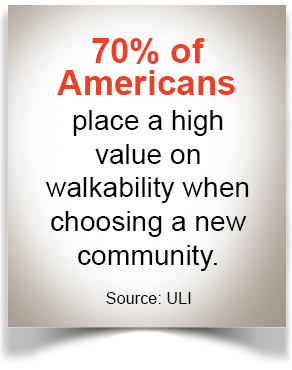 70% of Americans place a high value on walkability when choosing a new community.